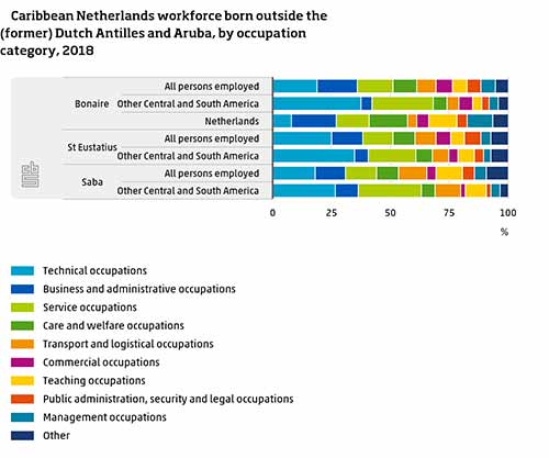 Caribbean Netherlands workforce with those born in foreign locations.