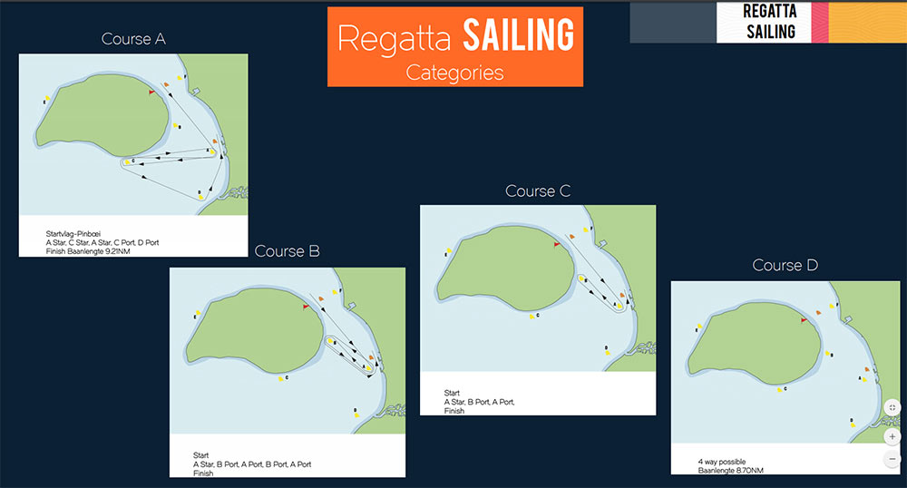 Bonaire Regatta 2019--The Courses