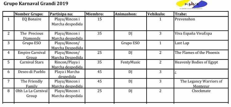 Carnival 2019 Groups for parades in both Rincon and Kralendijk.