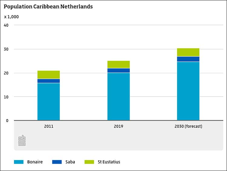 The population of the Caribbean Netherlands.