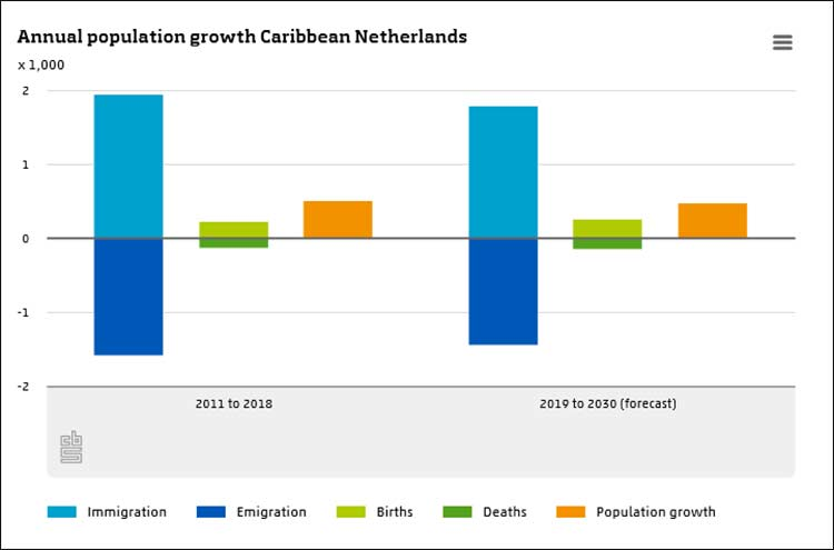 Annual population growth in the Caribbean Netherlands.