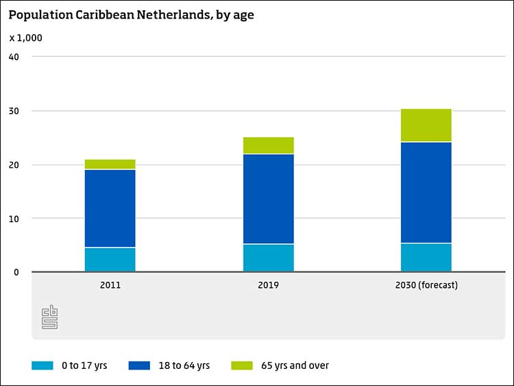 Population of the Caribbean Netherlands, by age.