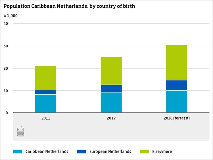 Population of the Caribbean Netherlands, by country of birth.