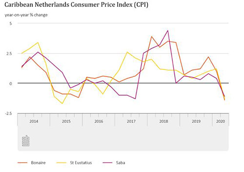 Consumer Prices for the BES Islands in 2nd Quarter, 2020