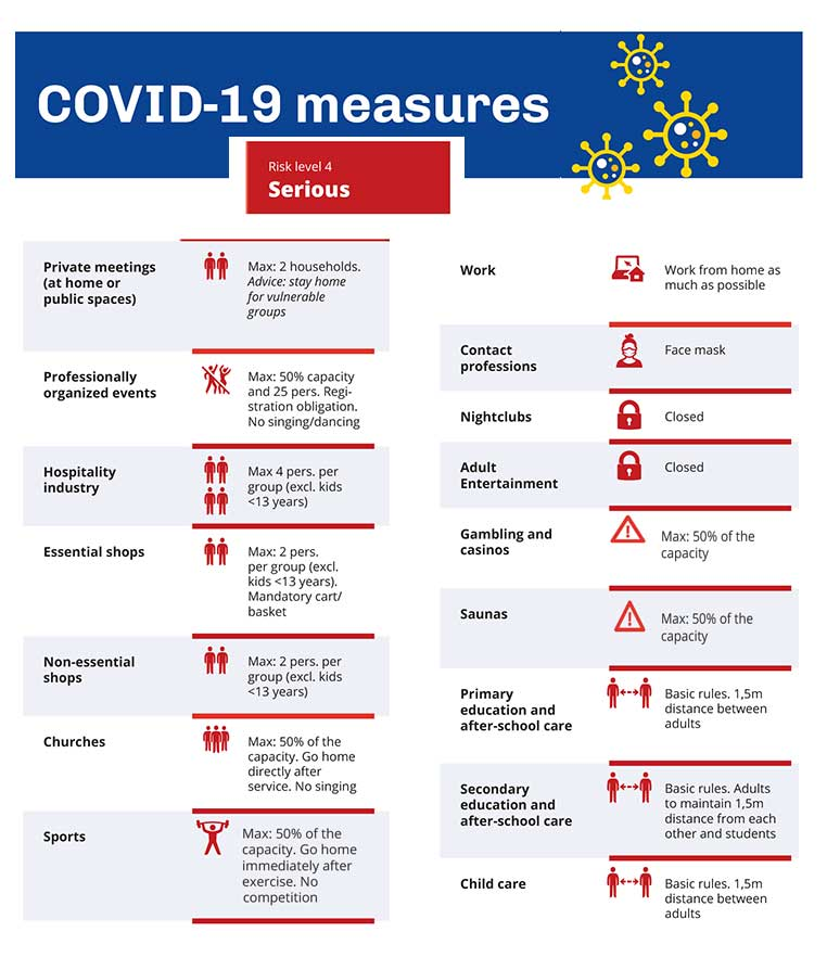 Phase 4 COVID-19 regulations for Bonaire.